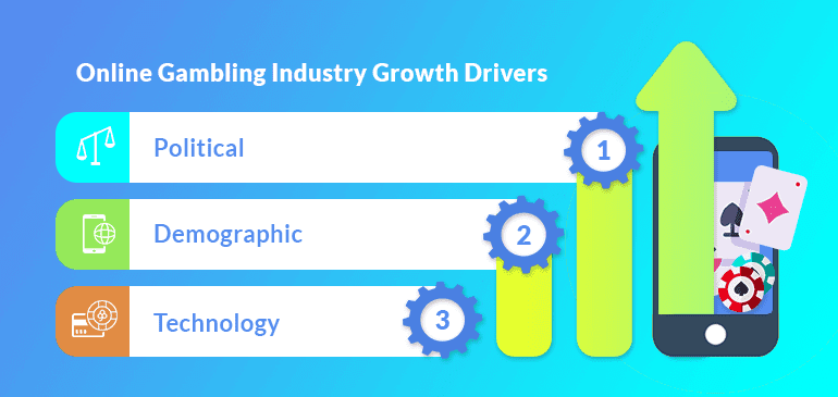 online gaming industry growth drivers
